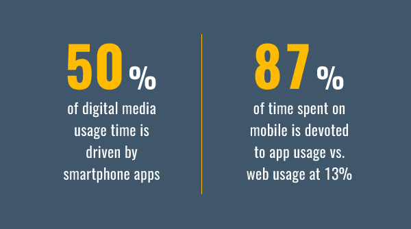 50% of digital media usage time is driven by smartphone apps. 87% of time spent on mobile is devoted to app usage vs web usage at 13% per Comscore.